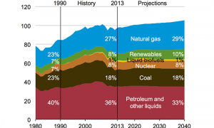 Primary energy consumption by fuel in the Reference case, 1980-2040 (quadrillion Btu) Source: eia.gov